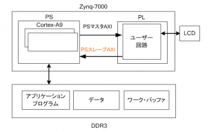 AXI接続