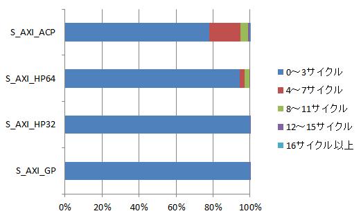 リードチャネルの計測結果C