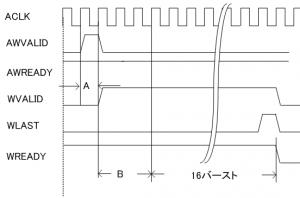 ライトチャネルの応答AとB