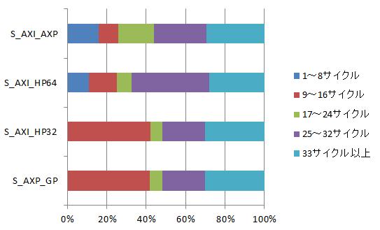リードチャネルの計測結果B