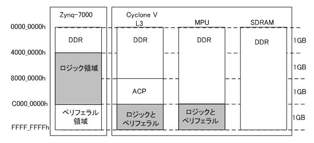 アドレス・マップの比較