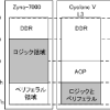 Zynq-7000とCyclone Vのアドレス・マップ