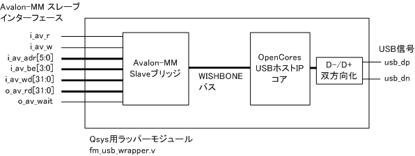 USB Host IPコアの例
