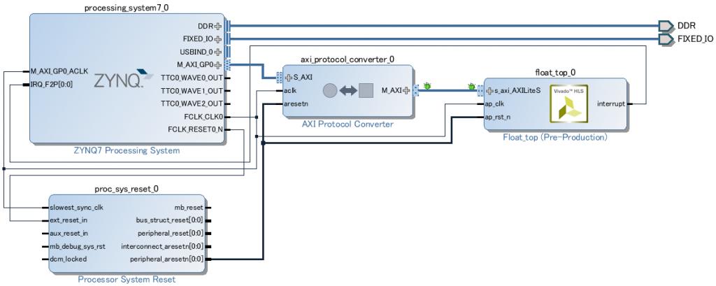AXIの接続