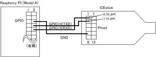 iCEstickとRaspberry PIの接続