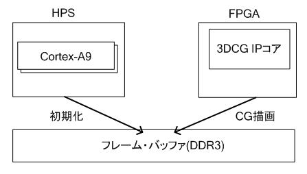 HPSとFPGAからのDDR3アクセス