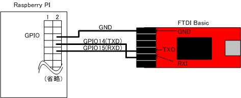 GPIOとFTDI Basicの接続