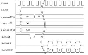 Avalon-MMのリードアクセス例