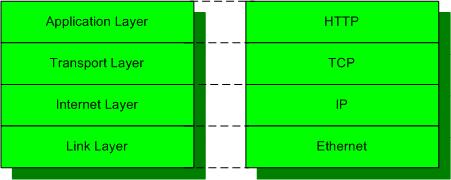 tcpip_layer6