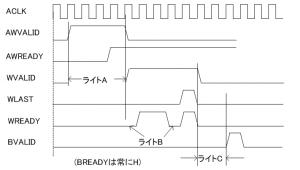 ライトチャネルの計測内容