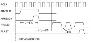 リードチャネルの計測内容