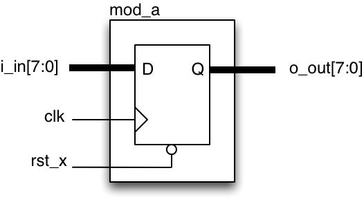 mod_aモジュール
