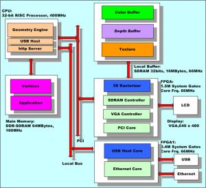 システムの実装例