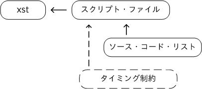 xstの設定ファイル