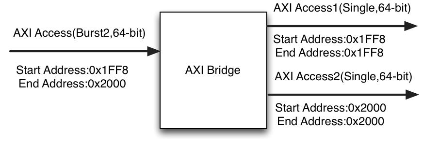 AXIコマンドの分割