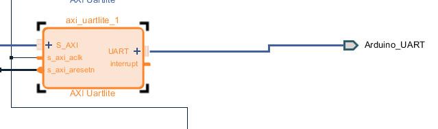 AXI UART Liteと追加